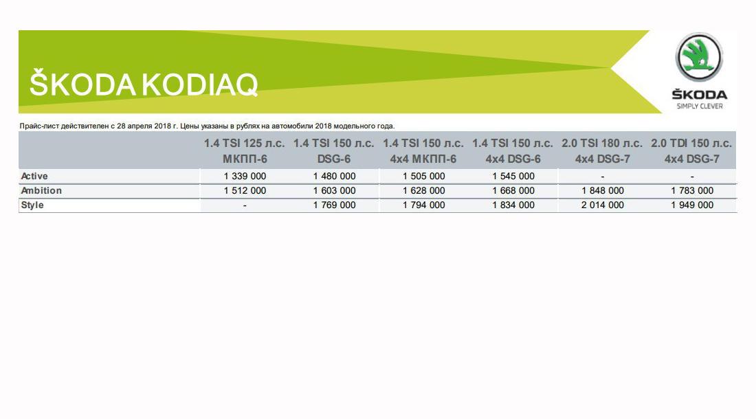 Прайс-лист Skoda Kodiaq в России