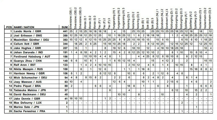 Финальная таблица личного зачета